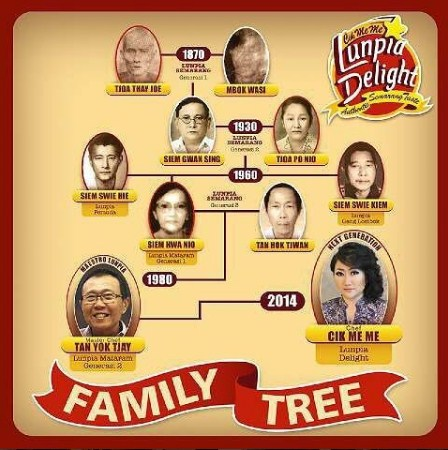 Family Tree Cik Meme