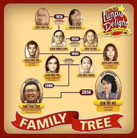 Family Tree Cik Meme