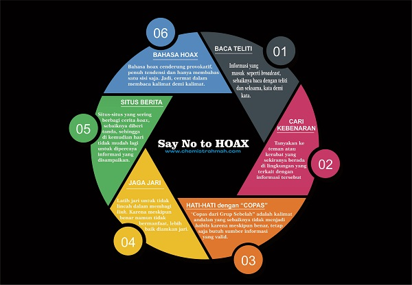 Say No to HOAX